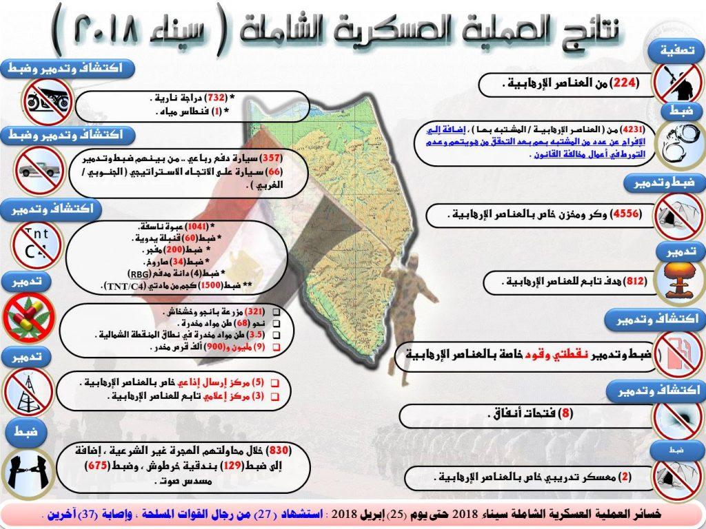 العملية العسكرية الشاملة حتى آخر بيان بتاريخ 25 إبريل 2018