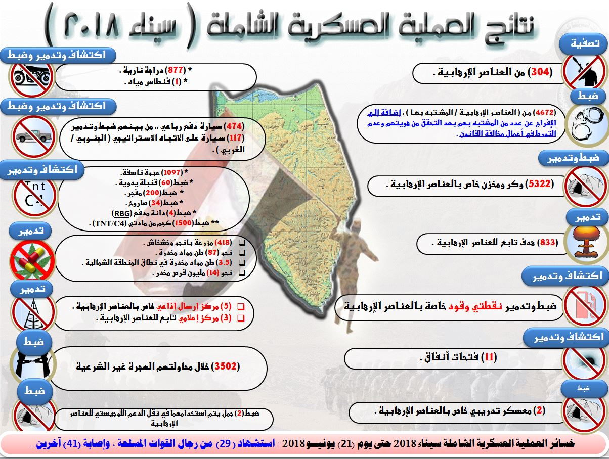 بالإنفوجراف .. الحدث الآن ينشر نتائج العملية العسكرية الشاملة ( سيناء 2018 ) منذ بدايتها و حتى الآن