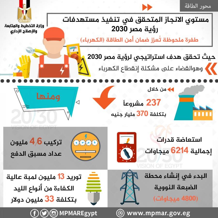 بالإنفوجراف… تعرف على مشروعات الكهرباء في رؤية مصر 2030