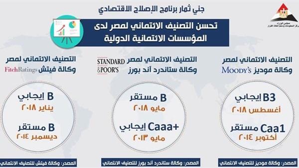 مجلس الوزراء ينشر انفوجراف حول تحسن الحالة الاقتصادية لمصر في الوكالات العالمية