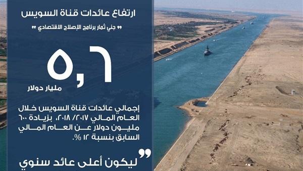بالإنفوجراف.. ارتفاع عائدات قناة السويس إلى 5.6 مليار دولار