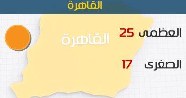 الأرصاد: أمطار غزيرة على السواحل الشمالية اليوم.. والعظمى بالقاهرة 25 درجة