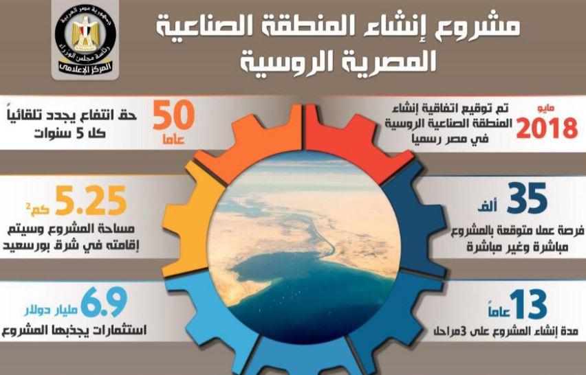 بالانفوجراف…الحكومة تسلط الضوء على مشروع إنشاء المنطقة الصناعية المصرية الروسية