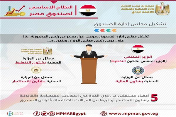 بالانفوجراف.. التخطيط تعلن تفاصيل صندوق مصر السيادي