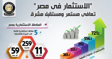 """انفوجراف.. """"الاستثمار فى مصر"""" تعافى مستمر ومستقبل مشرق"""