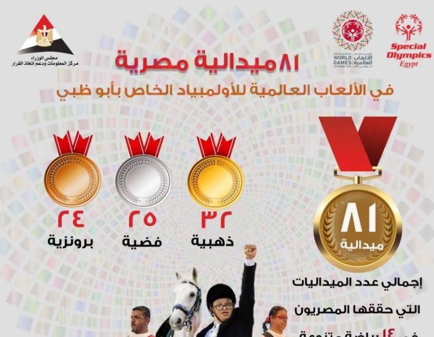 """إنفوجراف.. """"معلومات الوزراء"""" يهنئ أبطال مصر المشاركين بأوليمبياد أبوظبى"""