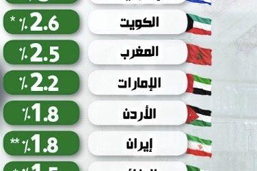 مصر تتصدر قائمة أعلى الدول في معدلات النمو.. وتركيا تتذيل (إنفوجراف)