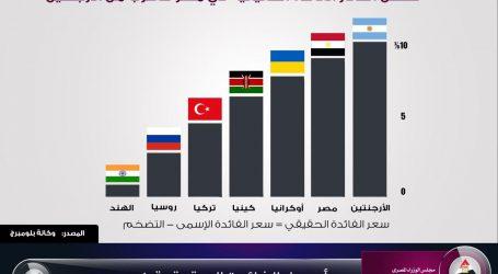 """وكالة """"بلومبرج"""": مصر بين أعلى دول العالم في سعر الفائدة الحقيقي"""