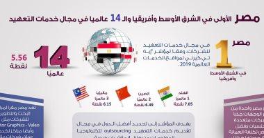 إنفوجراف.. مصر الأولى بالشرق الأوسط وأفريقيا والـ14 عالميا فى خدمات التعهيد