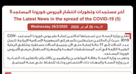 الصحة الكويتية تعلن إصابة حالتين جديديتن بفيروس كورونا وارتفاع الحالات لـ11
