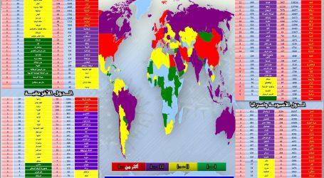 """"""" الحدث الآن """" يقدم متابعة لآخر مُستجدات انتشار فيروس كورونا في مختلف دول العالم"""