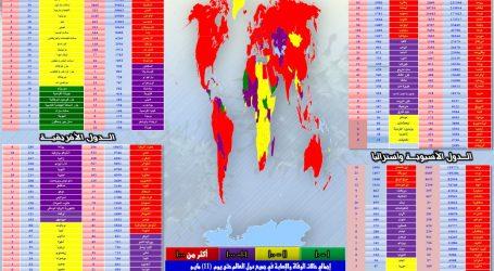 متابعة آخر مُستجدات انتشار فيروس كورونا في مختلف دول العالم