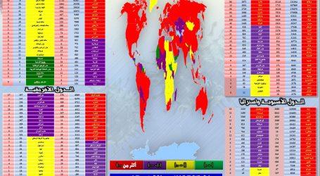 """"""" الحدث الآن """" يقدم ..متابعة آخر مُستجدات انتشار فيروس كورونا في مختلف دول العالم"""