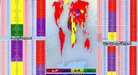 """"""" الحدث الآن """"  يقدم  : متابعة آخر مُستجدات انتشار فيروس ( كورونا ) في مختلف دول العالم"""