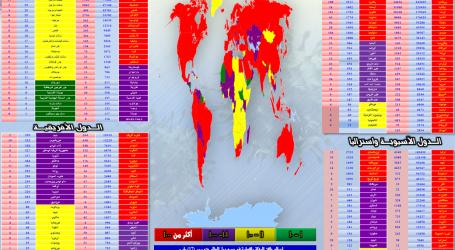 متابعة آخر مُستجدات انتشار فيروس ( كورونا ) في دول العالم