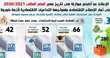 المركز الإعلامي لمجلس الوزراء ينشر انفوجراف حول موازنة مصر 2020/2021