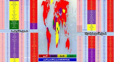 """"""" الحدث الآن """"  يقدم .. انفوجراف مستجدات انتشار فيروس كورونا في مختلف دول العالم"""