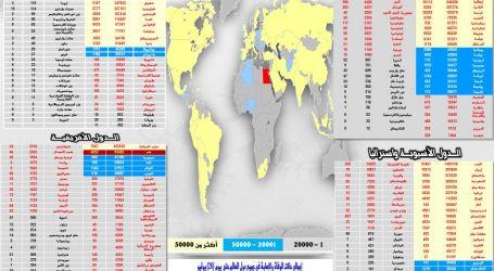 نظرة على معدلات انتشار فيروس ( كورونا ) في مختلف دول العالم