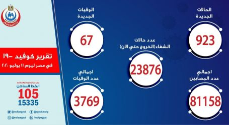 الصحة : تعافى 602 مصاب وتسجيل 923 إصابة جديدة و67 وفاة بكورونا