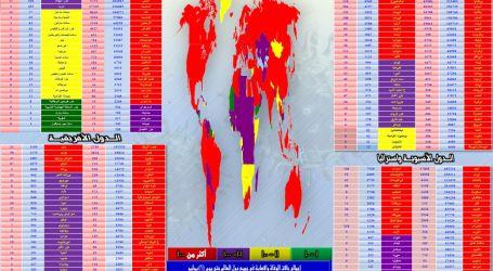 التقرير اليومي لموقع ( الحدث الآن ) عن آخر مُستجدات انتشار فيروس ( كورونا ) في مختلف دول العالم