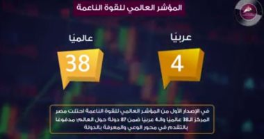 """مركز معلومات مجلس  الوزراء يعلن تقدم مصر 6 مراكز بمؤشر """"مرونة العمل العالمى"""