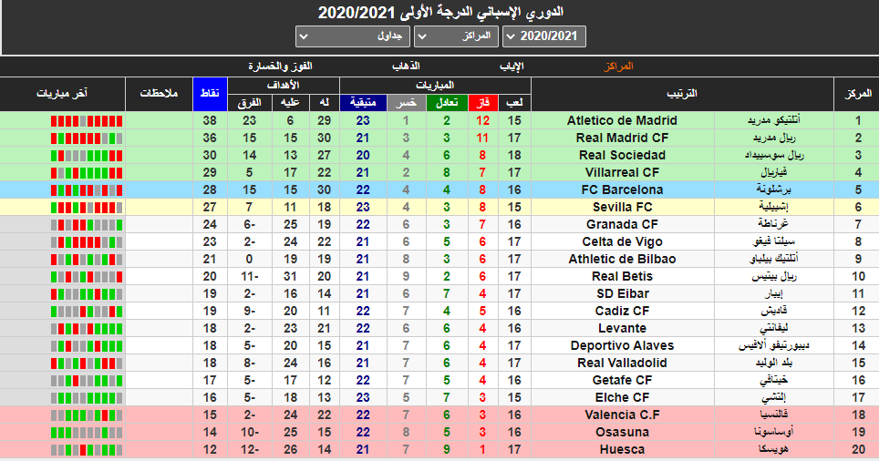 جدول ترتيب الدوري الاسباني بعد فوز اتليتيكوا مدريد امس