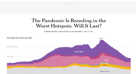 نيويورك تايمز : الوباء يتراجع في أكثر النقاط الساخنة في العالم