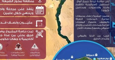 معلومات الوزراء مشروع الدلتا الجديدة سيسهم فى زيادة الرقعة الزراعية في مصر