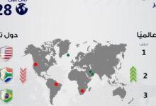 مصر تقفز 38 مركزًا في مؤشر أكثر دول العالم أمانًا في 2021